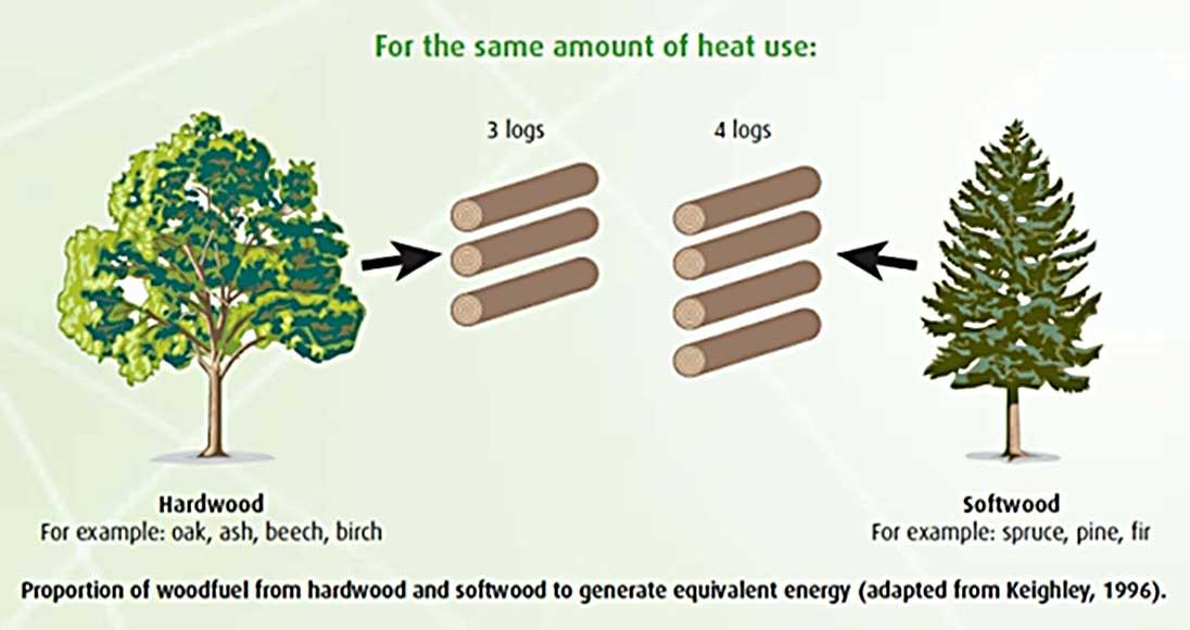 Timber heat values